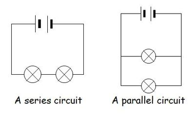 physics words series circuit @ gcse science dictionaryas such, the current in a series circuit is always the same, no matter where you put the ammeter voltage, however, splits up over each component in a